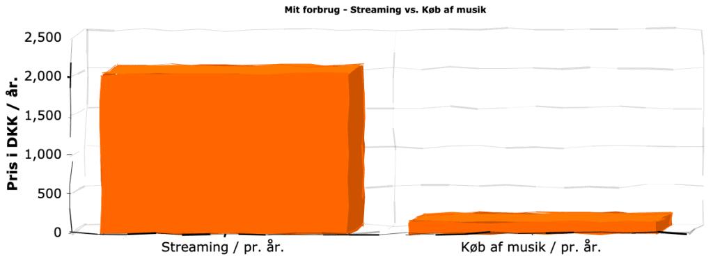 Prissammenligning streaming vs. køb af musik. Streaming er 11x dyrere i mit tilfælde og med vores families behov.